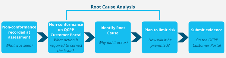 Root cause analysis flow
